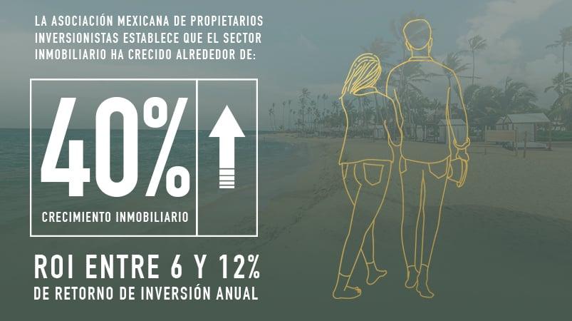 retorno de inversion en el sector inmobiliario mexico